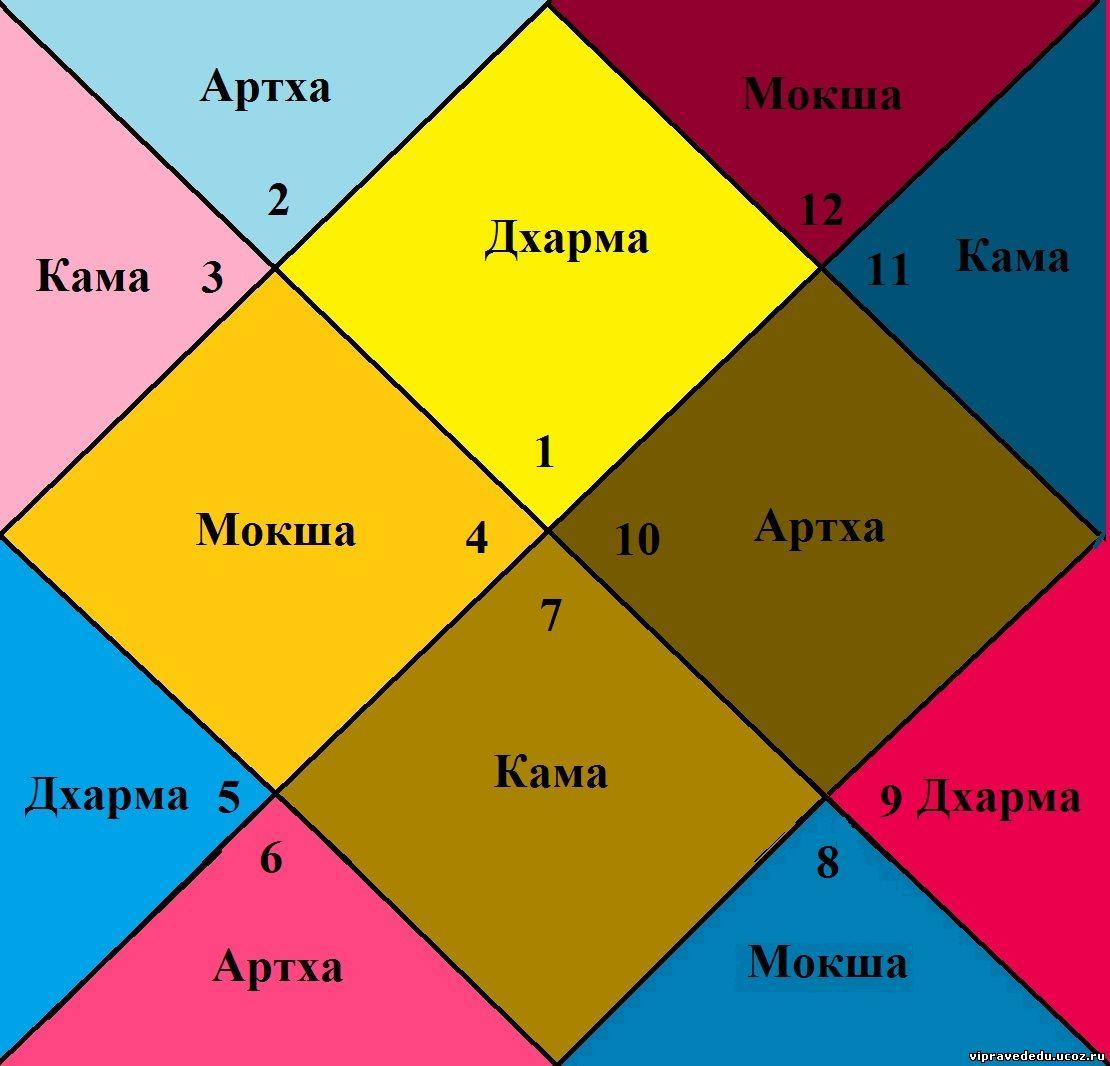 бизнес значение квадранта в астрологии фото котов